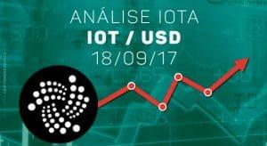 IOT/USD