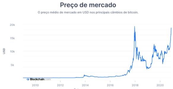 Variação de preço do BTC desde sua criação