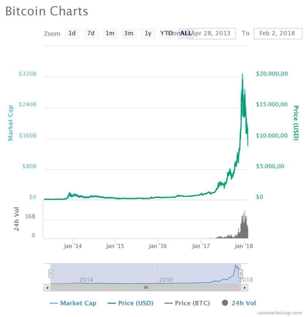 Bitcoin tem uma grande queda no seu preço