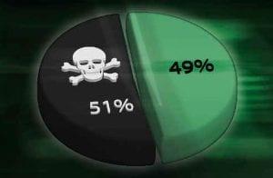 """Site revela custo para realizar um """"ataque de 51%"""""""