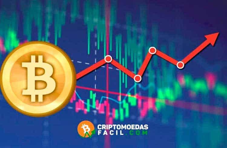Análise Bitcoin [BTC/USD] - 06/03/2019