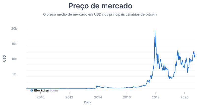 Evolução no preço do Bitcoin. Fonte: TradingView