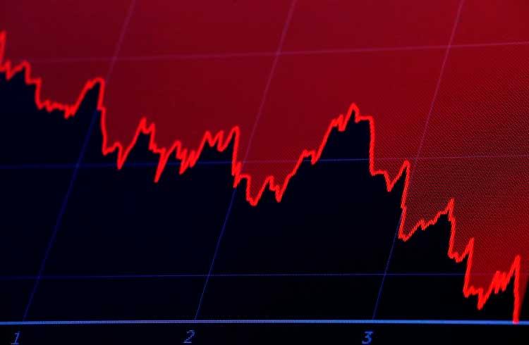 Altcoins sofrem perdas consideráveis nas últimas 24 horas; BTC cai abaixo de US$10 mil e se recupera