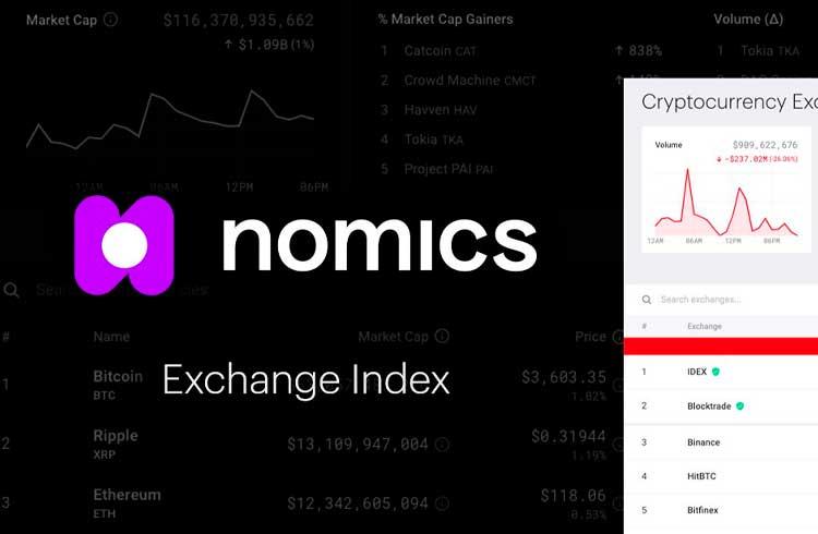Empresa lança ferramenta com volumes reais negociados pelas exchanges