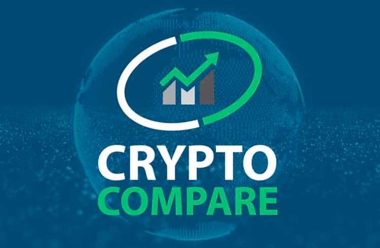 Binance está fora das 10 principais exchanges do ranking da CryptoCompare