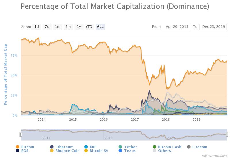 """ma das minhas previsões para 2020 será a dominância do Bitcoin no mercado em 2020 chegando a 85%"""", afirmou Vays no vídeo"""