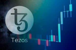 Bitcoin é cotado na faixa dos US$7.200; Tezos se destaca ao valorizar 12% no dia