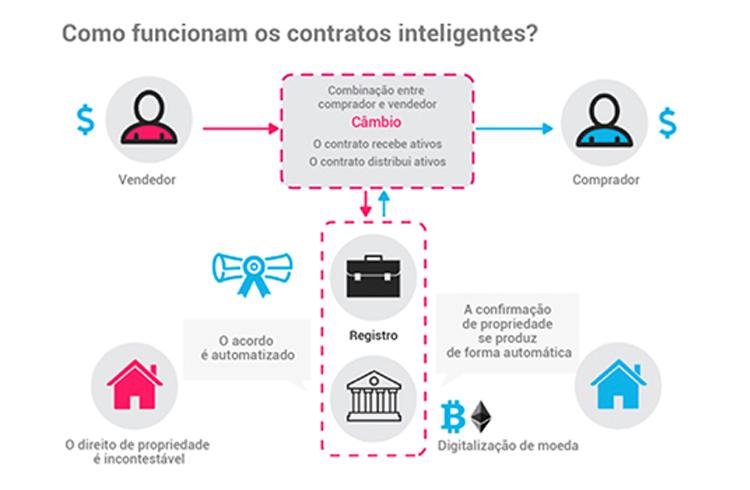 Como funcionam os contratos inteligentes