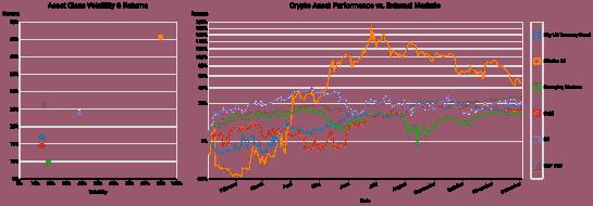 De acordo com o gráfico acima, a pesquisa fornecida pela Digital Assets Data mostra como o desempenho anual dos 10 principais criptoativos em valor de mercado se saiu contra outras principais classes de ativos