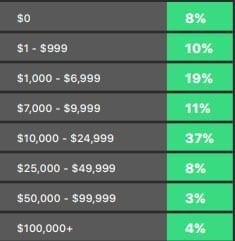 52% dos analistas acreditam que o Bitcoin valorizará nos próximos cinco anos