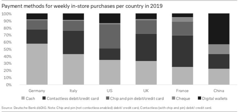 os meios de pagamentos por carteiras digitais (Apple Pay, Samsung Pay e outros) já atingem 80% na China.