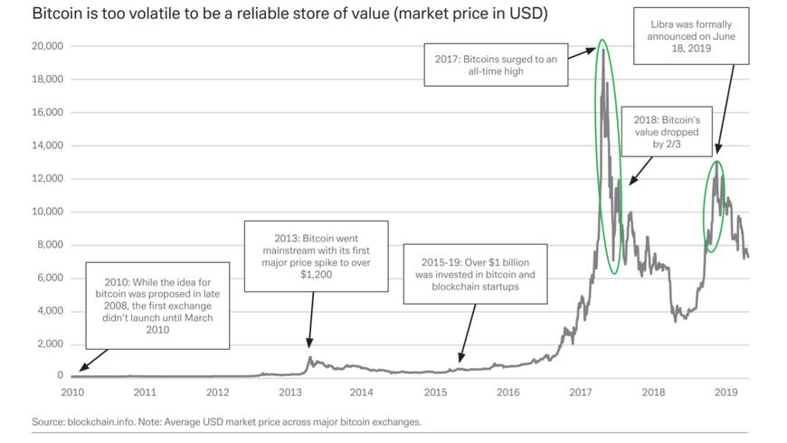flutuações de preço do Bitcoin durante 2017 e 2018.