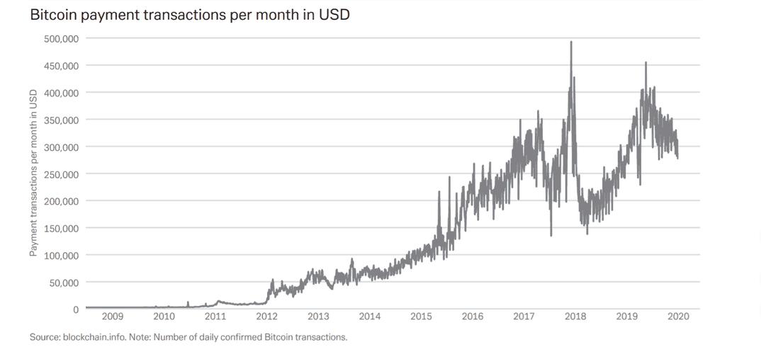 """os pagamentos em Bitcoin também representam uma fração """"minúscula"""" do total de pagamentos globais"""