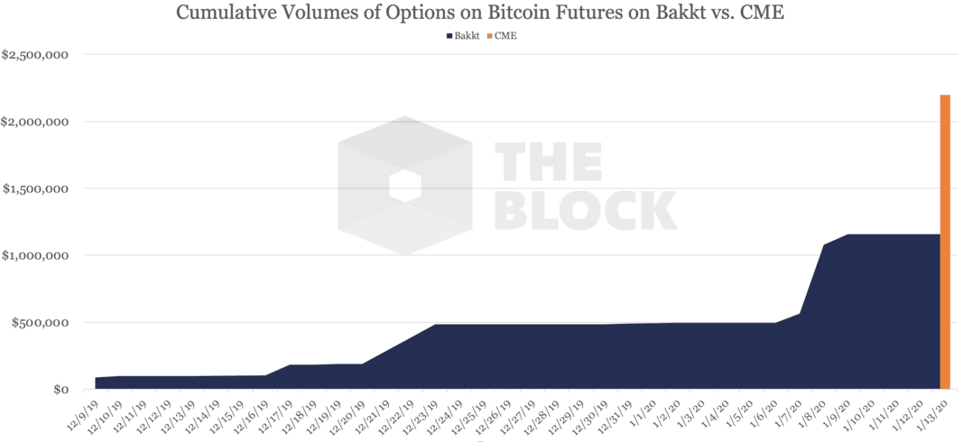 volumes registrados de futuros de bitcoin Bakkt vs. CME