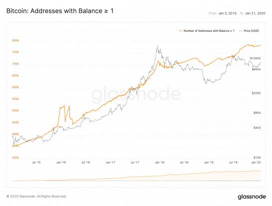De acordo com gráficos do Glassnode, em 14 de janeiro haviam 784.000 endereços com um ou mais bitcoins, quase 11% acima dos 707.000 vistos um ano atrás.