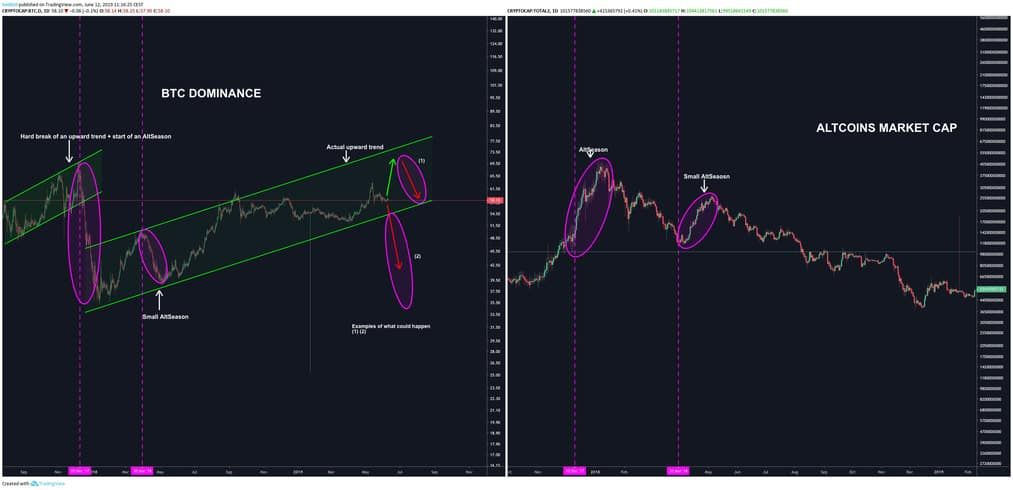 o gráfico de dominância de Bitcoin pode ser estudado de forma semelhante a um gráfico referente ao valor de um criptoativo.