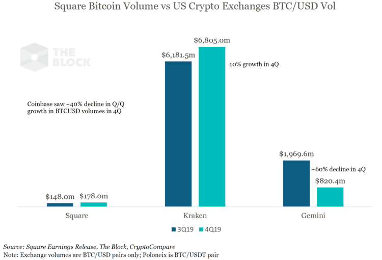 Square volume de bitcoin