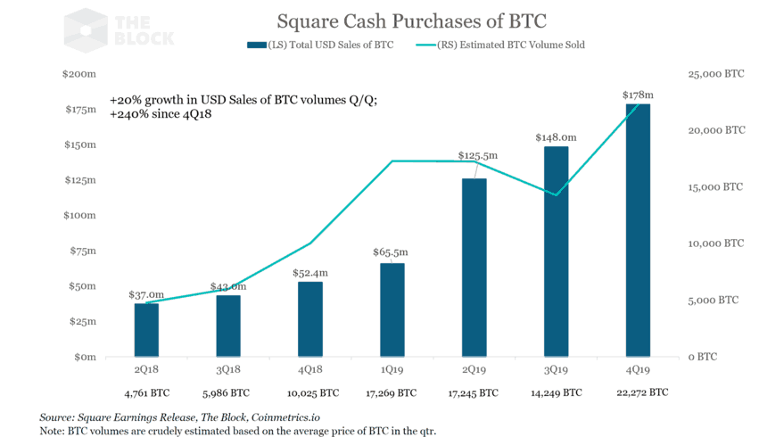 Square volume de BTC