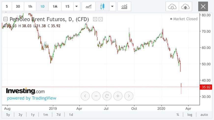 petróleo brent está negociado a US$35,92 o barril.
