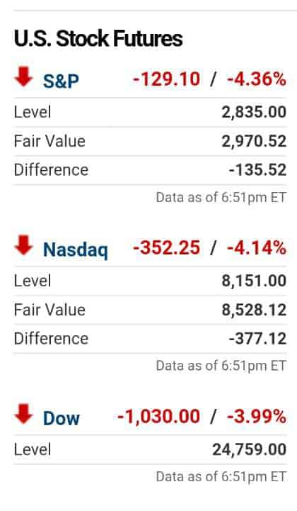 A crise logo se disseminou para os futuros dos demais mercados