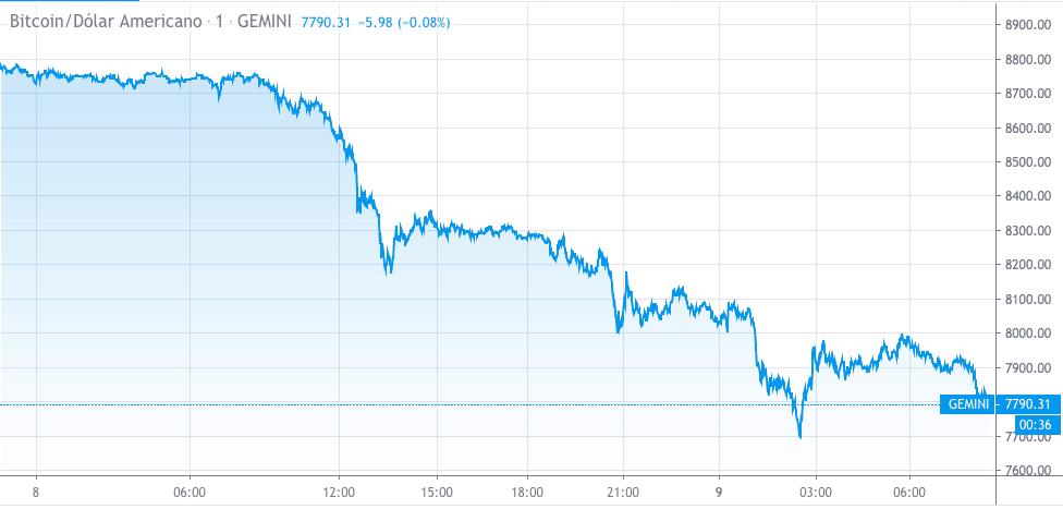 Bitcoin saiu ileso da tensão. Considerado um ativo de proteção por muitos, o criptoativo sentiu o impacto da volatilidade e experimentou uma forte queda nas últimas 24 horas, indo abaixo dos US$8.000,00.