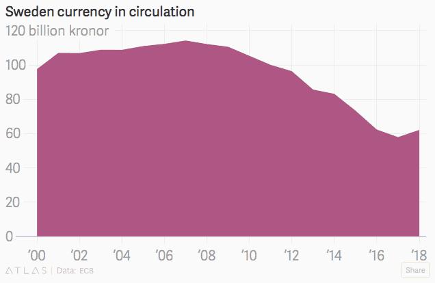 Gráfico das moedas em circulação