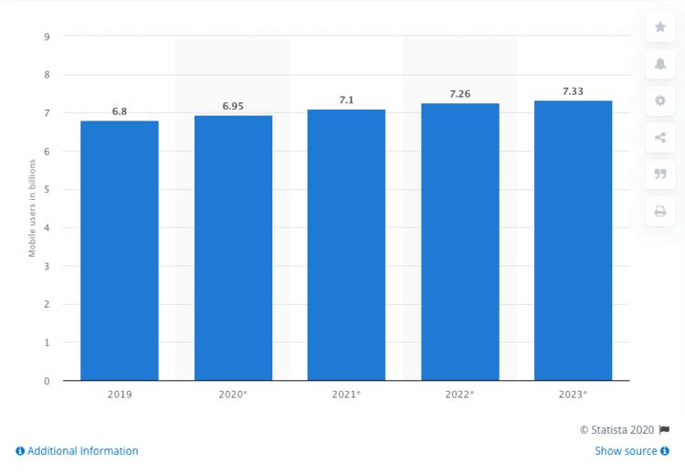 a tendência de aumento do uso de smartphones e meios de pagamento digitais nos próximos anos
