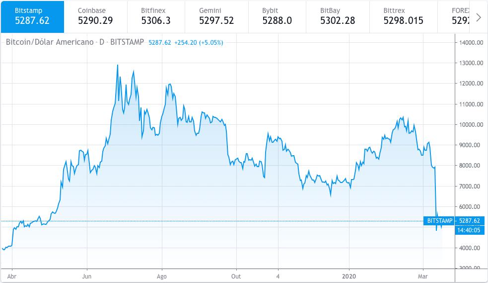 Bitcoin/Dolár