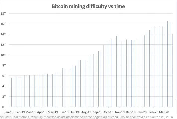 dificuldade de mineração do bitcoin