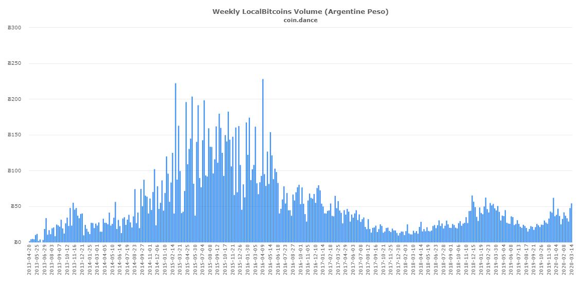 dados da plataforma Coin Dance, que reúne informações sobre negociações em Bitcoin