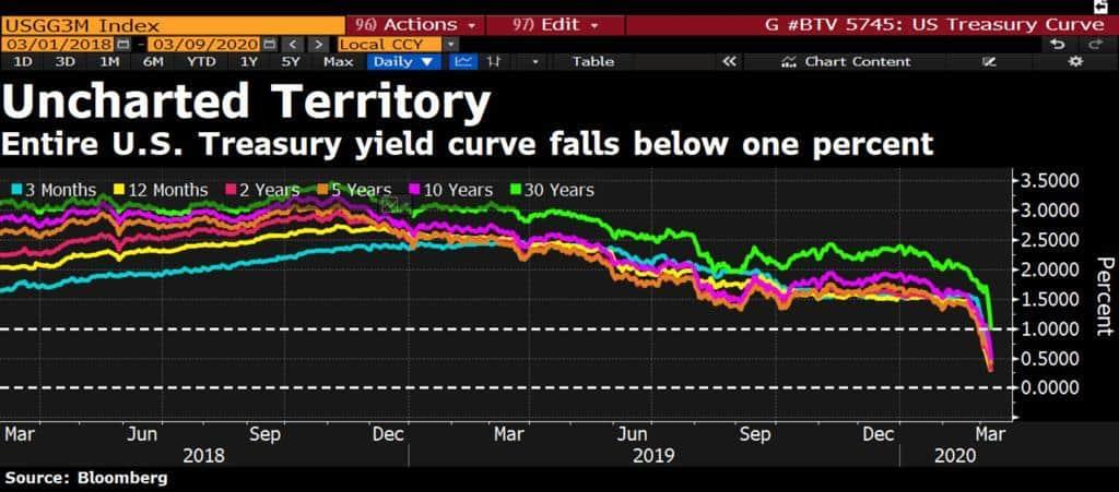 Com a alta demanda pelos títulos, os juros pagos por eles desabaram, chegando a menos de 0,5% pela primeira vez na história.
