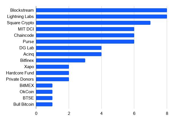 o maior número de desenvolvedores da rede do Bitcoin