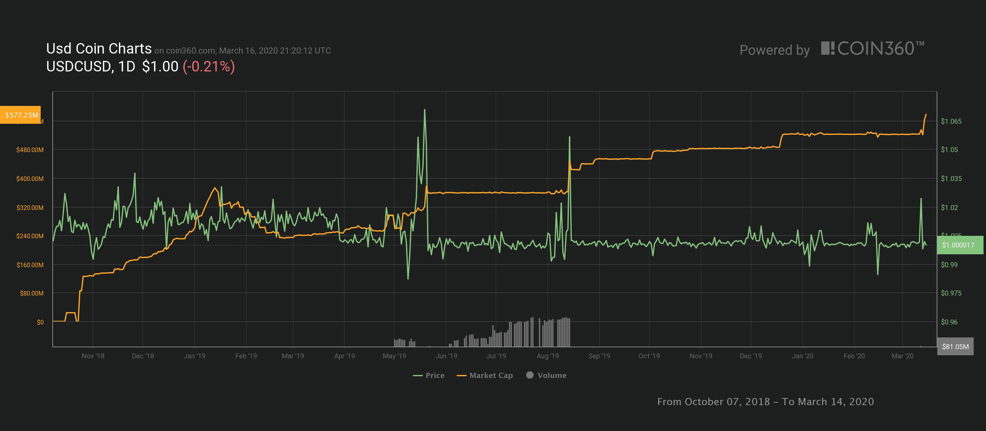 o valor de mercado do USDC aumentou mais de 5,5% logo após a queda vertiginosa do preço do Bitcoin.