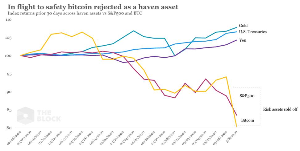 O Bitcoin tem sido apontado como um ativo não correlacionado