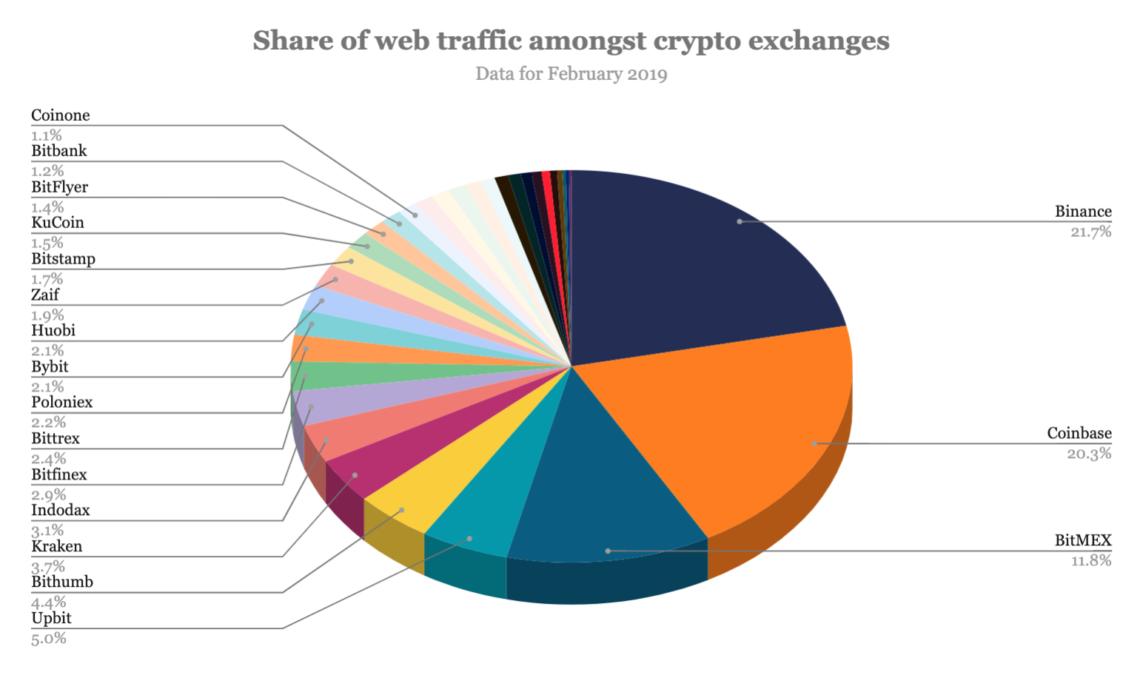 A Binance, por outro lado, continua sendo a exchange mais visitada, com cerca de 22% de compartilhamento de tráfego. Ela é seguida de perto pela exchange norte-americana Coinbase, que tem cerca de 21% do tráfego total.