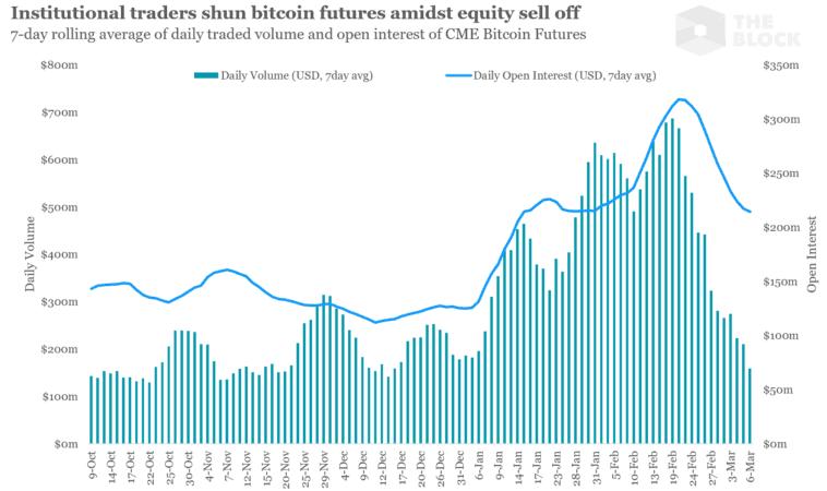 os dados mostram que não foi isso o que aconteceu, visto que os mercados futuros também experimentaram quedas em seus volumes de negociação na CME.