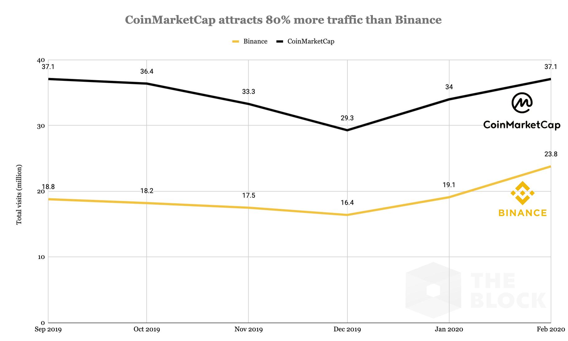 A Binance, por outro lado, atraiu 113,8 milhões de visitantes nos últimos seis meses. O tráfego da CoinMarketCap é 80% maior que o da Binance.