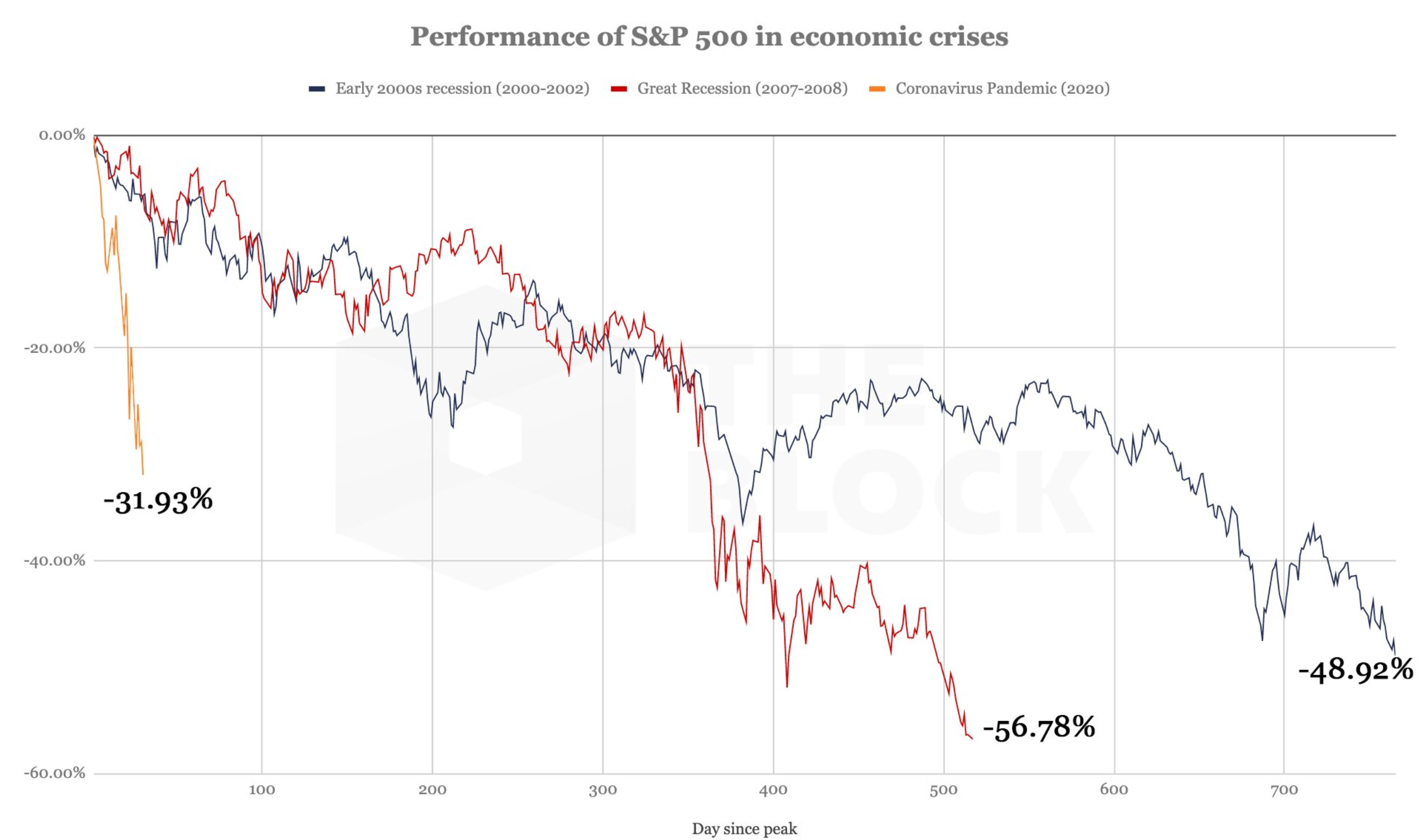 a queda mais rápida da história recente do S&P 500
