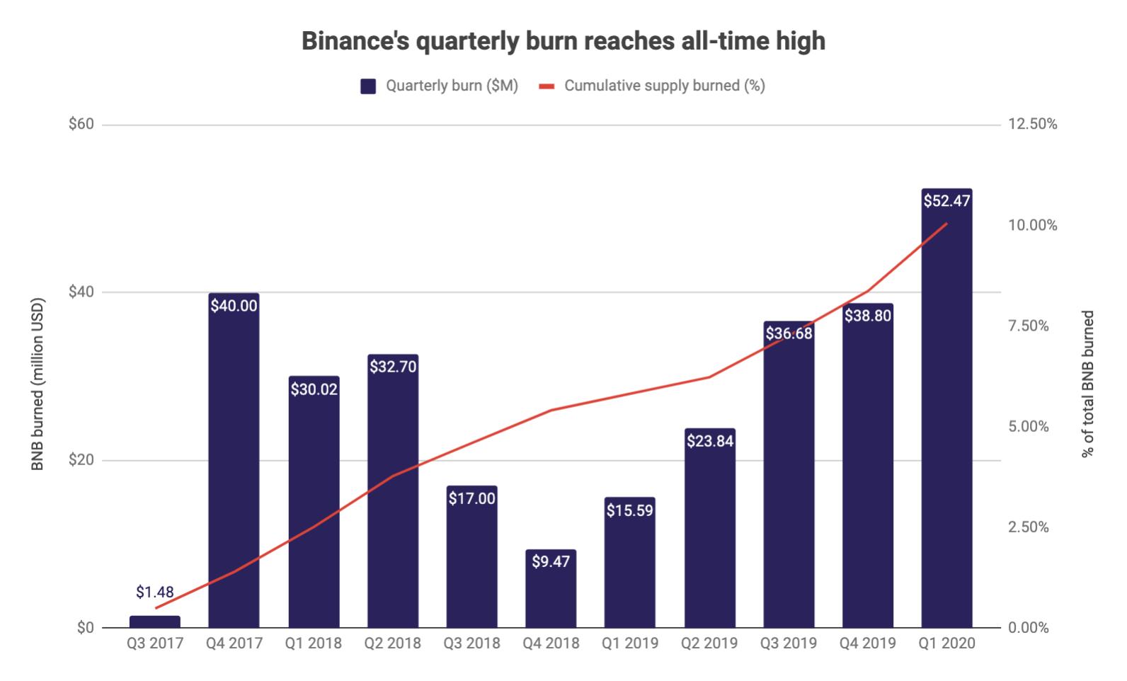 a Binance queimou um total de 20,12 milhões de BNB (o equivalente a US$ 298 milhões - R$1,158 bilhão) em 11 eventos de queima