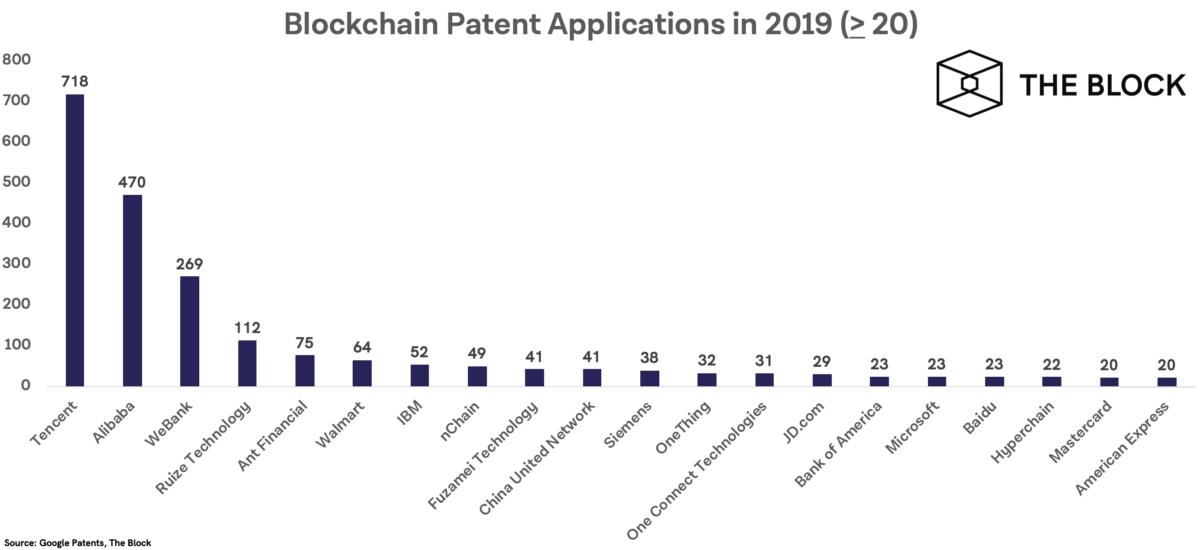 Tencent e Alibaba Juntas, as duas empresas representaram mais de 20% do total de patentes da China