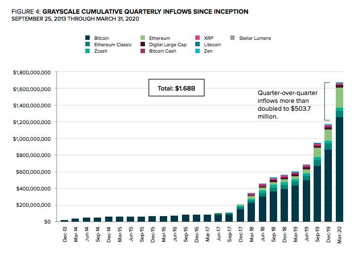 O Bitcoin Trust (GBTC), principal fundo da Grayscale, liderou a lista de captações com cerca de US$ 388,9 milhões (R$2,037 bilhões).
