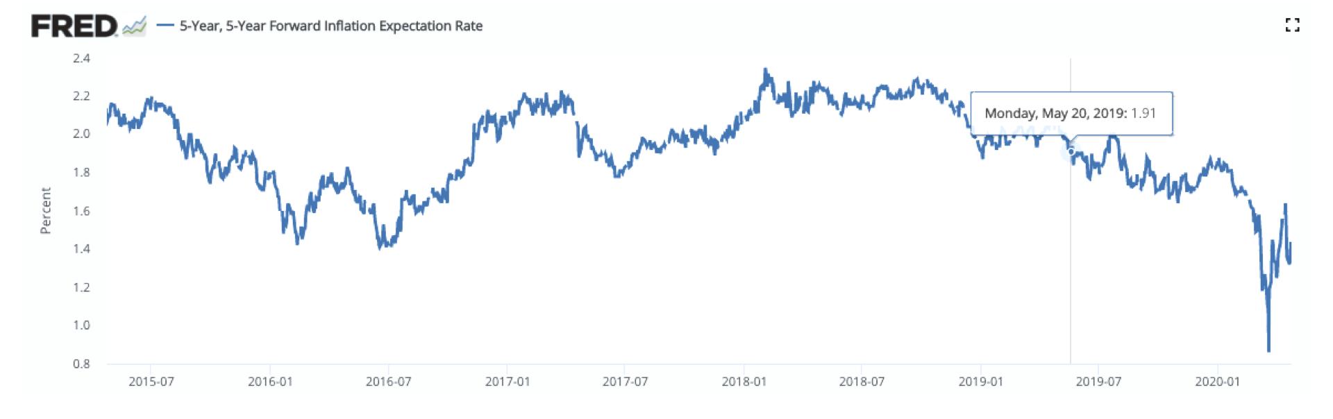 Expectativas de 5 anospara a inflação, nos EUA (derivada da diferençaentre o yield de bonds e TIPS).