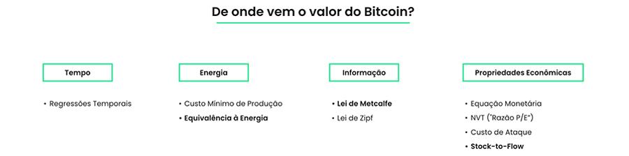 """Modelos de """"Valuation"""" do Bitcoin"""