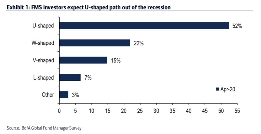 A pesquisa captura a ansiedade de Wall Street em relação ao rumo do mercado, apontando que 93% dos participantes esperam uma recessão nos próximos 12 meses.