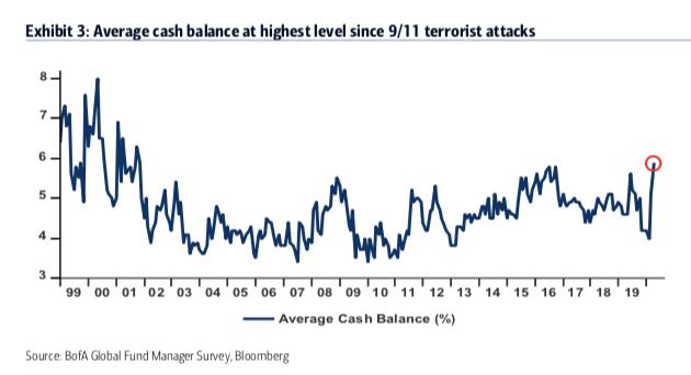 Os níveis de caixa subiram para 5,9%, o nível mais alto desde os ataques terroristas de 11 de setembro de 2001.