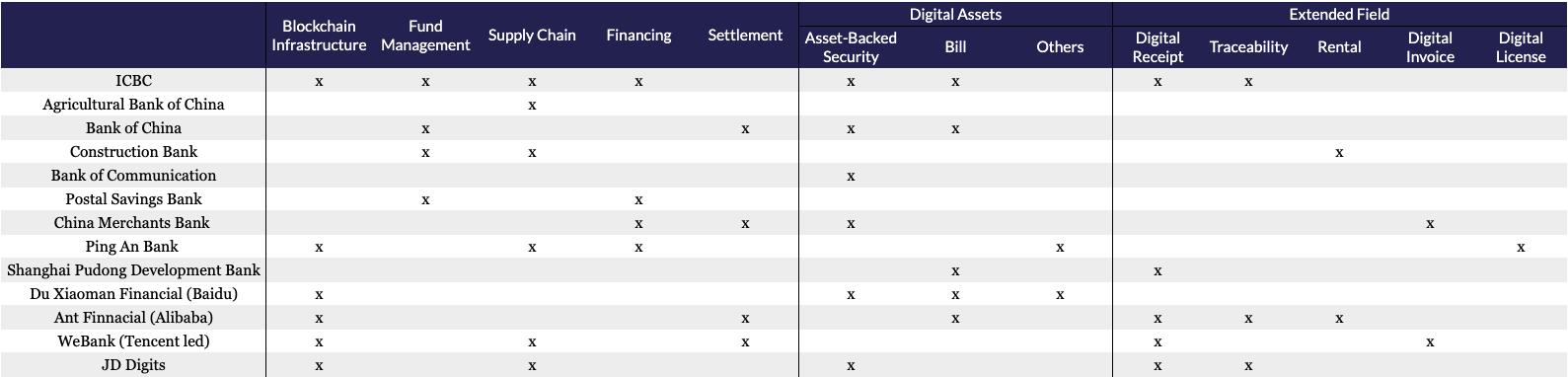 Quatro das maiores empresas de tecnologia da China (Baidu, Alibaba, Tencent e JD) também estão trabalhando em seus próprios aplicativos de serviços financeiros baseados em blockchain