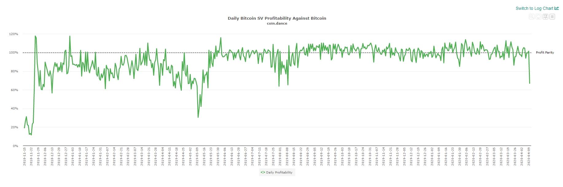 or meio de um gráfico, a disparidade na lucratividade de mineração de Bitcoin SV.