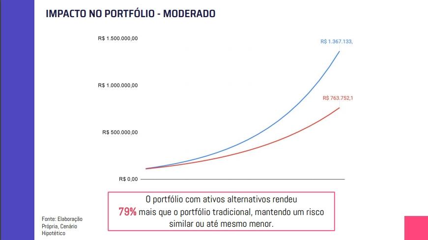 O retorno sem ativos alternativos, ao fim do ano, foi de 10,7%. Com ativos alternativos, houve um aumento de 3,3%, chegando a 14% de retorno anual no portfólio