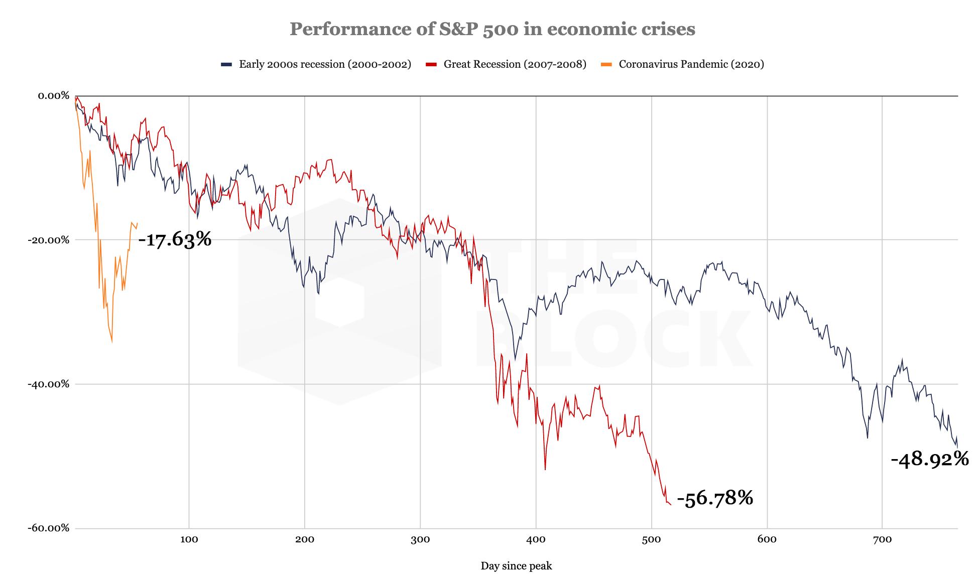 O S&P 500 se valorizou mais de 26% desde 23 de março, apesar da pandemia ainda estar em curso.