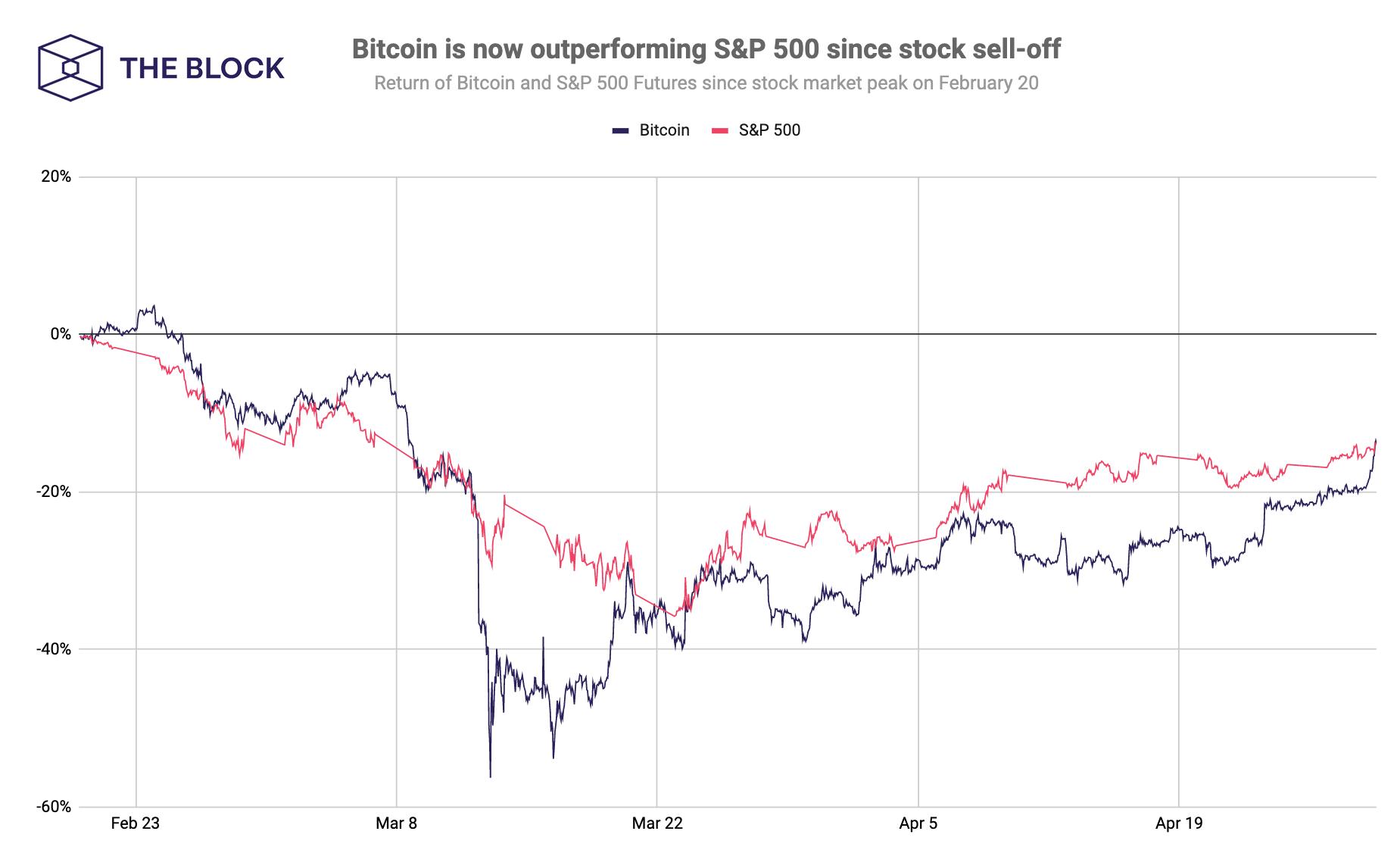 gráfico abaixo mostra a relação entre os retornos do Bitcoin e do S&P 500 desde fevereiro.